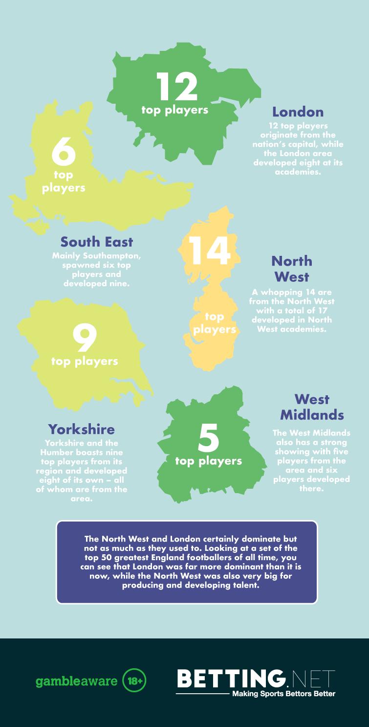 Regions UK best footballers