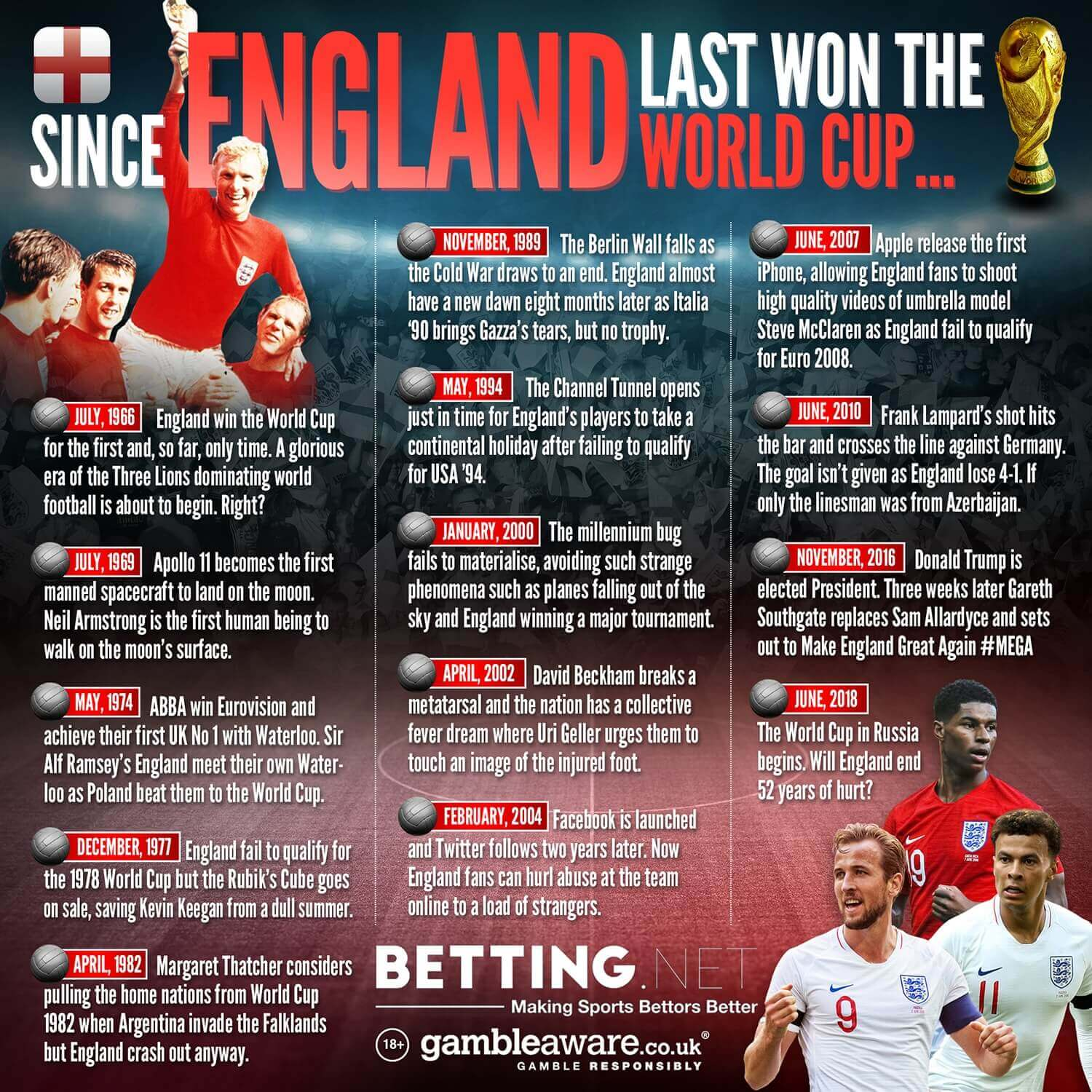 Things that have happened since England last won the World Cup infographic